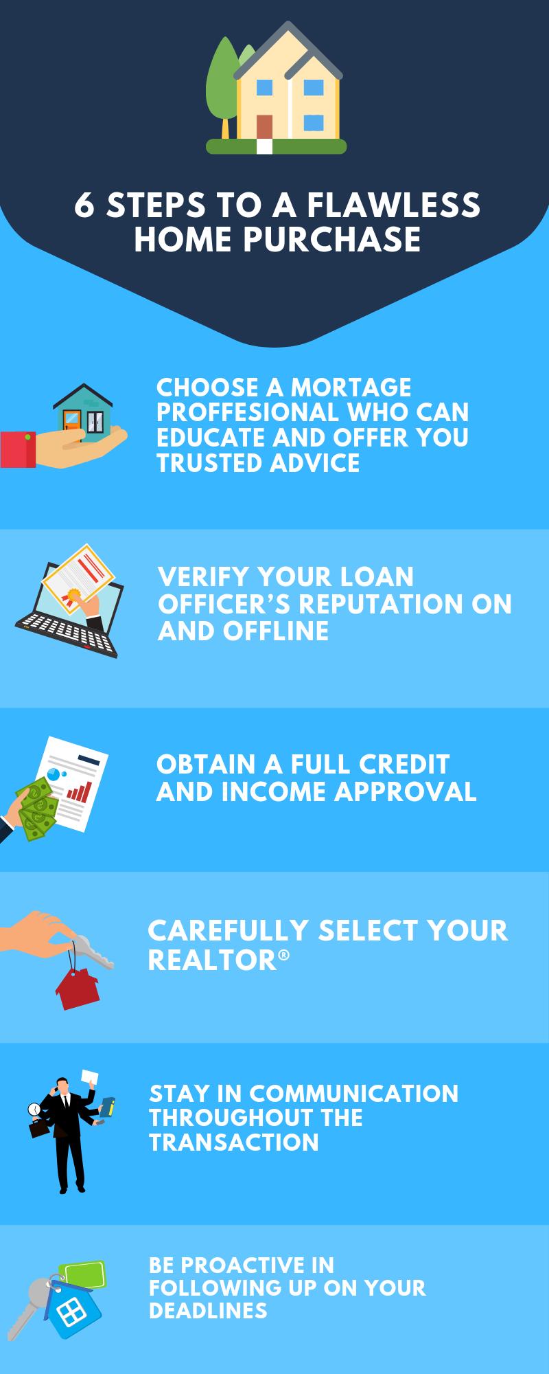 personal finance real estate realtor sell loan bank