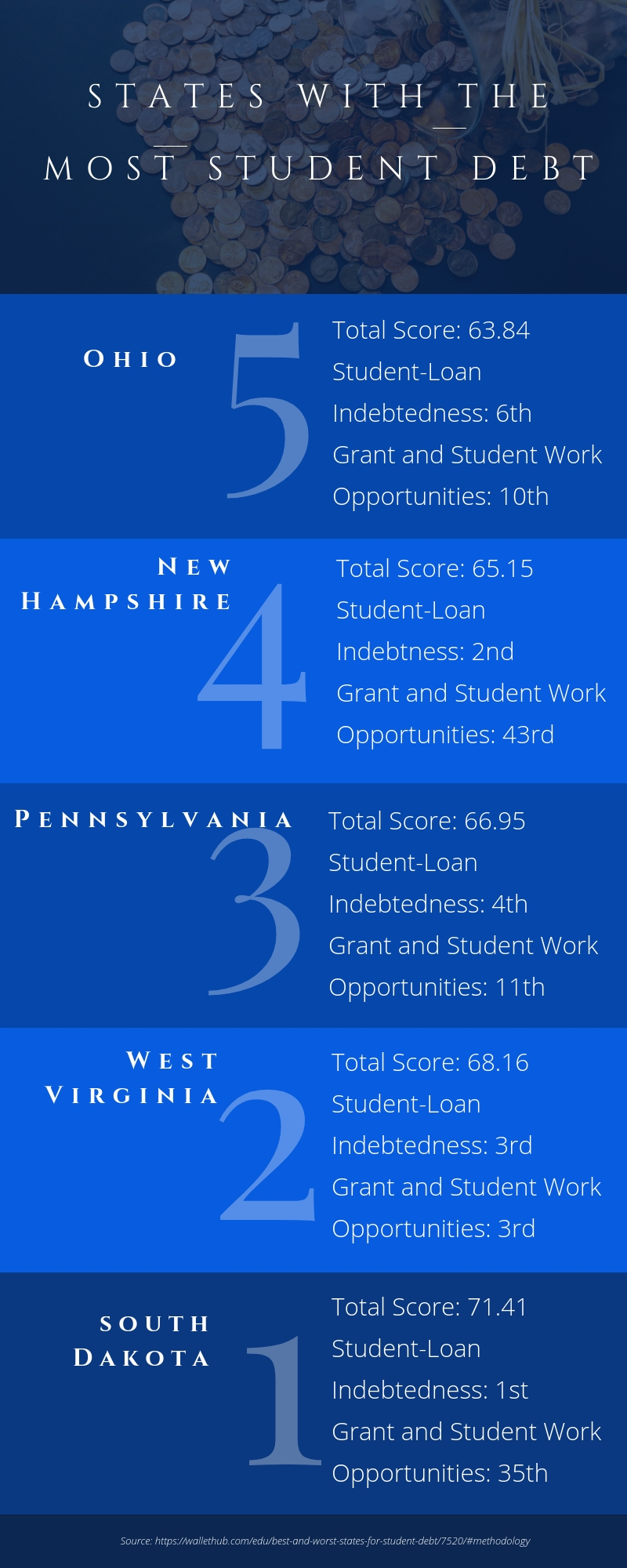 Where Student Debt is the Best and Worst for Dentists