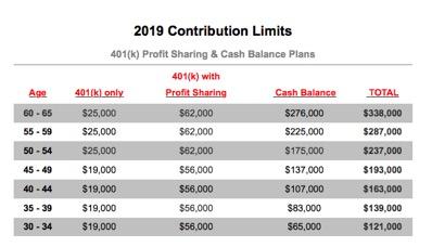 2019 contribution limits 401k cash balance plan