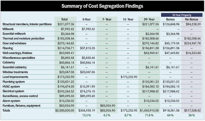 What is a Cost Segregation Study and How Do I Do it in SAP?