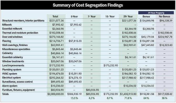 Cost segregation study.