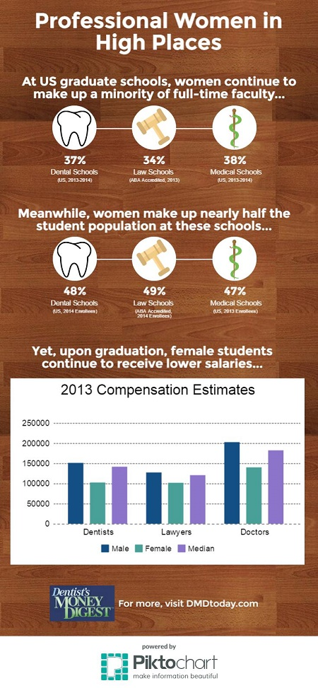 Women, dentistry, gender, pay, equality
